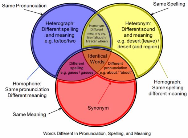 venhomophone